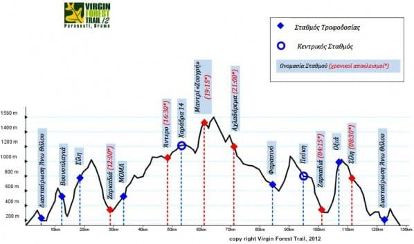 vfut ultramarathon-kohlenhydrate tabelle