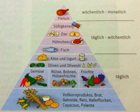 lebensmittel pyramide arne schäffler