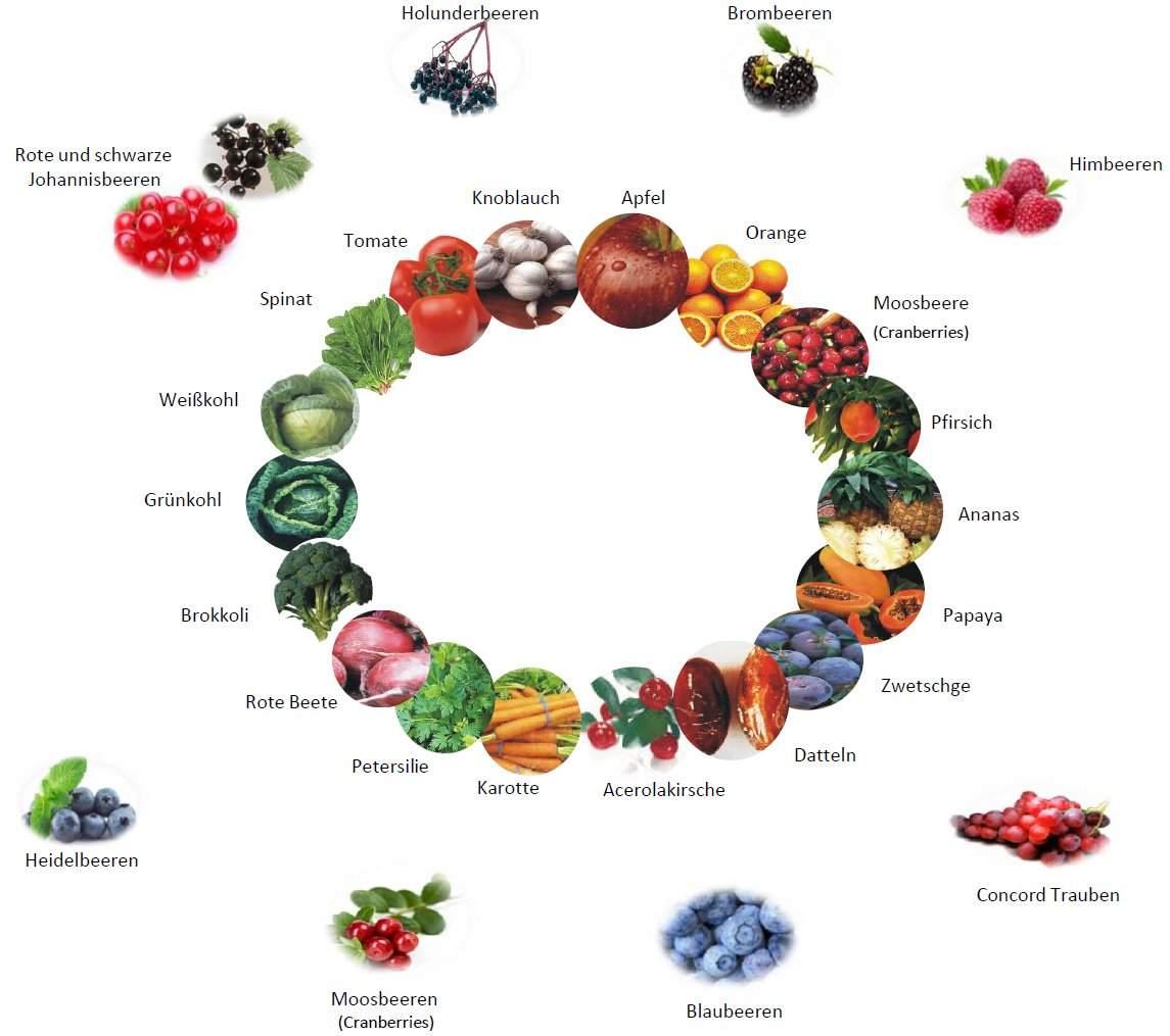 Ayurveda Obst und Gemuese