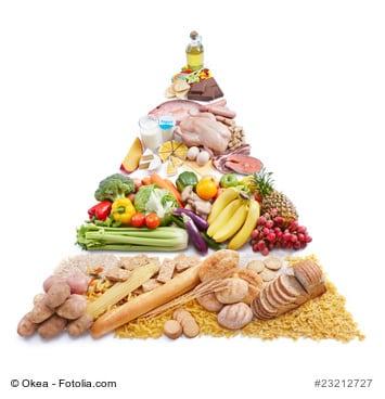 Ernährungspyramide | kohlenhydrate-tabellen.com