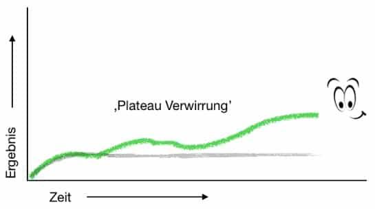 Bild: Plateau Verwirrung LCC | kohlenhydrate-tabellen.com