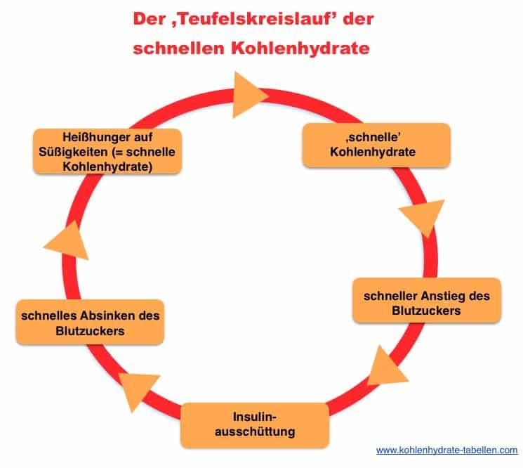 Bild: Teufelskreislauf der schnellen Kohlenhydrate | kohlenhydrate-tabellen.com